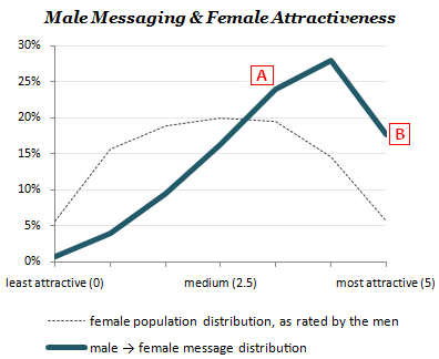 Male messaging and female attractiveness