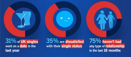 Demographic Profiles of Online Dating Users :